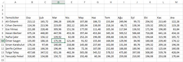 Excel'de Grafik Oluşturmak - Ömer BAĞCI
