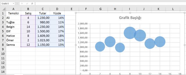 Excel'de Grafikler Oluşturmak - Kabarcık Grafikleri Oluşturmak