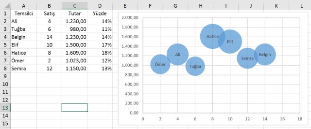 Excel'de kabarcık grafikler oluşturmak-Ömer BAĞCI