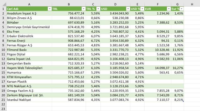 Excel'de Tabloların sütunlarının genişliğini ayarlamak