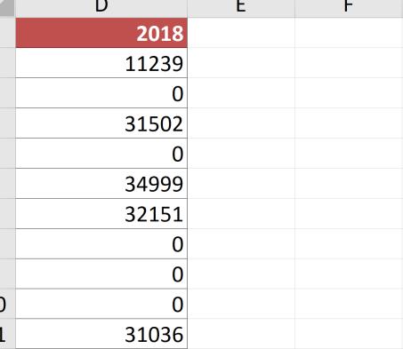 Excel'de sıfır değerlerini gizlemek