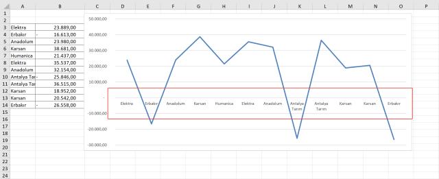 Excel Grafikler ile çalışmak, Excel Grafik Oluşturmak